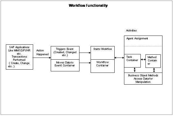 dataflow in sap workflow | sap blogs  sap blogs