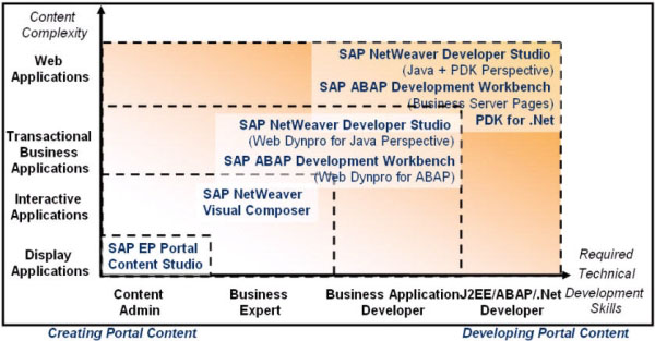sap ep development matrix