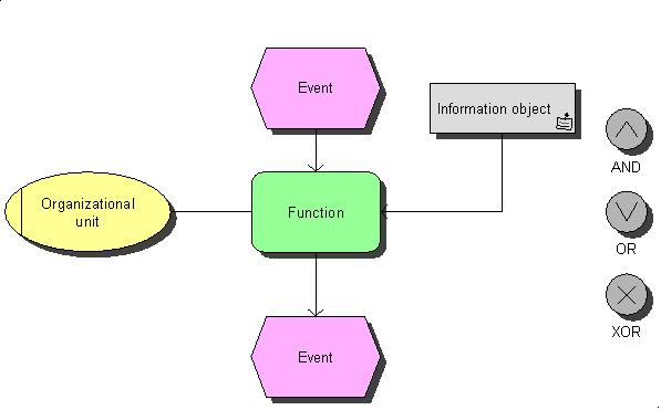 Bpmn or epc sap blogs this was a short description of the epc of the aris method this method is well accepted in the area of business process modeling ccuart Choice Image