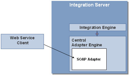 using the soap inbound channel of the integration engine sap blogs
