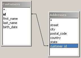 Customers and Addresses