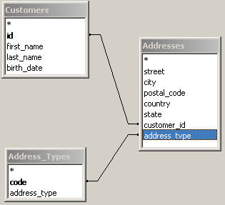 Customers, Addresses and Address Types