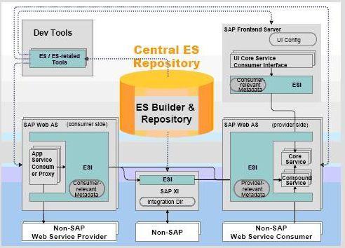 SAP    Architecture Enterprise SOA Basics      SAP    Blogs
