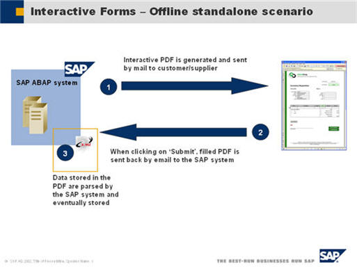 SAP Interactive Forms by Adobe: Offline scenarios possibilities