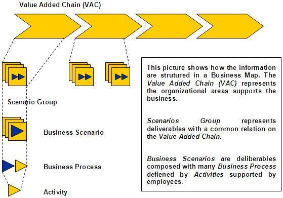 Business Map Structure
