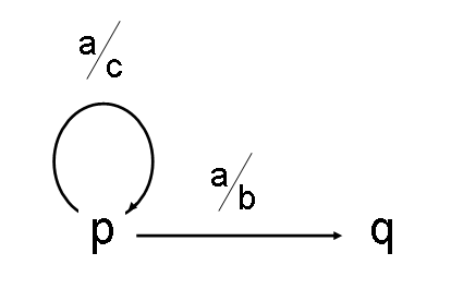 Image, showing two alternative transitions, initiated by an incoming character 'a'