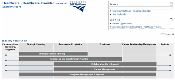 SAP Solution Map Healthcare Providers 2007