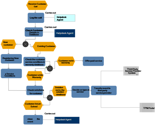 Modeling a business scenario using aris business architect an warranty check is one of the functions and it is further drilled down using a function allocation diagram ccuart Choice Image