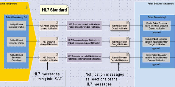 "How can SAP eSOA ""talks"" to HL7 Message? | SAP Blogs"
