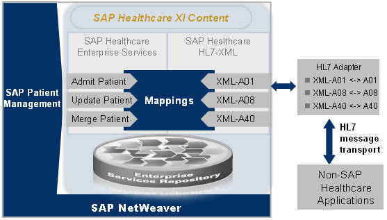 "How can SAP eSOA ""talks"" to HL7 Message? 
