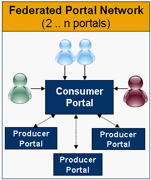 Federated Portal Network