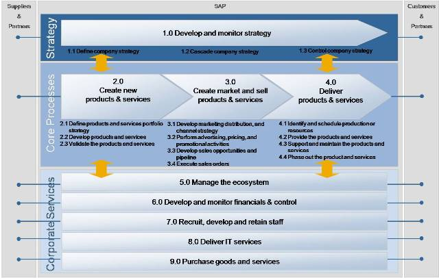 bpm approach the sap process map sap blogs
