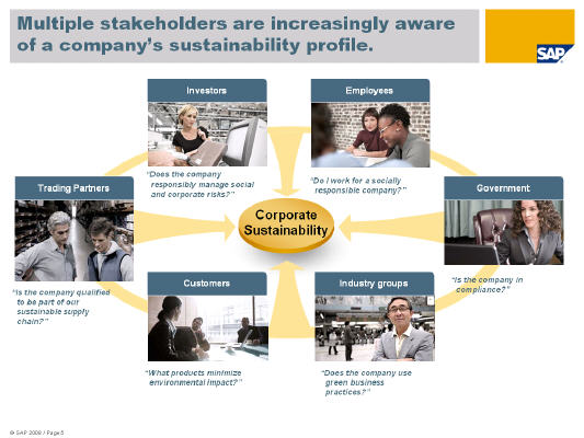 Corporate Sustainability Stakeholders