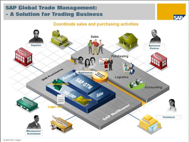 Overview of SAP Global Trade Management