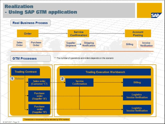 Mapping with SAP GTM