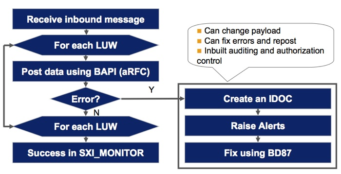 ABAP Proxy and IDOC combined approach
