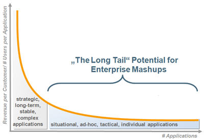 The Long Tail Potential of Enterprise Mashups