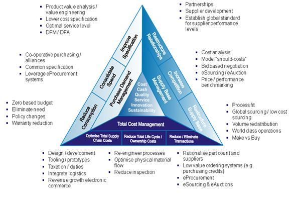 Service Procurement Enabling Via Sap Business Suite 7 0