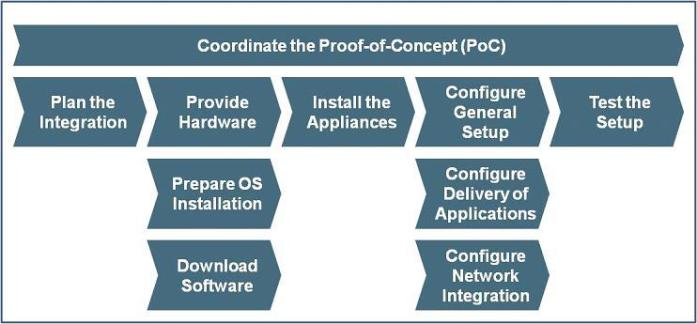 overview of the AccAD implementation project steps
