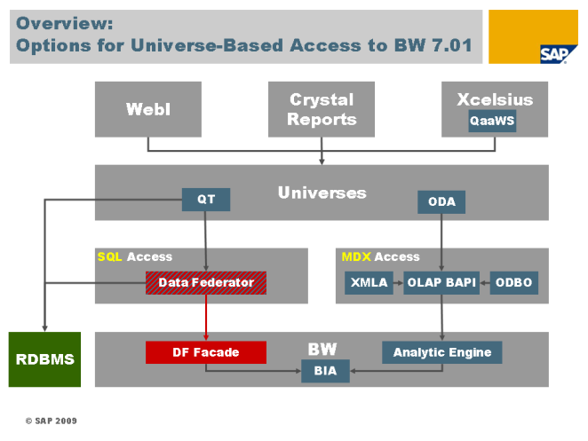 DF Access to BW 7.01