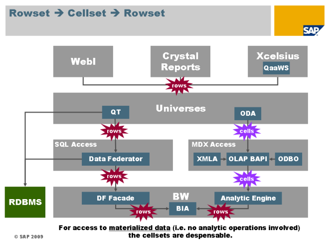 Rowsets and Cellsets during Query Processing