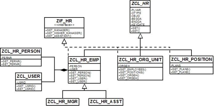 abap objects  creating a custom sap erp hcm class library