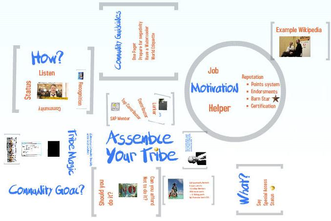 Assemble Your Tribe Screenshot of Prezi visualization
