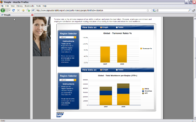 Turnover Analysis from SAP Sustainability Report