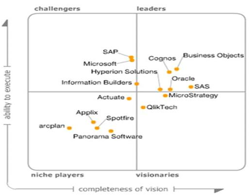 Gartner's Magic Quadrant for BI platforms - 2007
