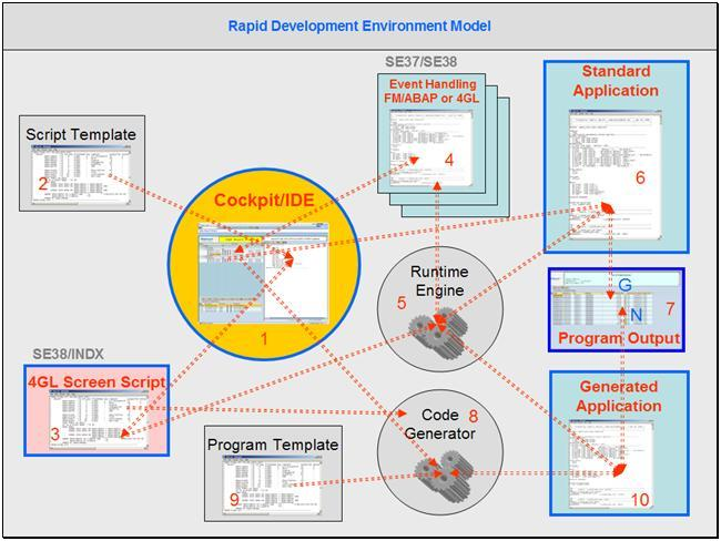 Accelerating ABAP Development with Power of Scripts
