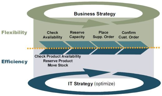 Business and IT Strategy