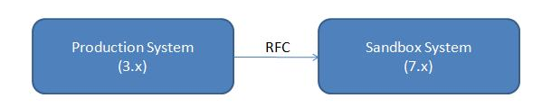 RFC Connection