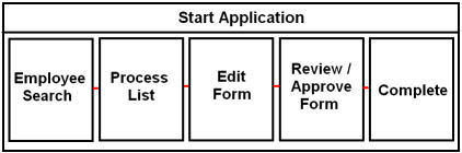 Start Application