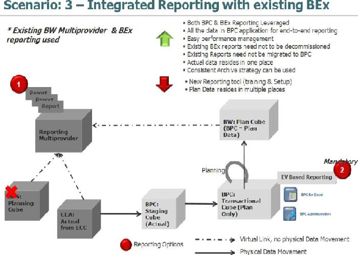 Integrated Reporting with Existing BEx