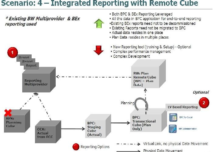 Integrated Reporting with Remote Cube