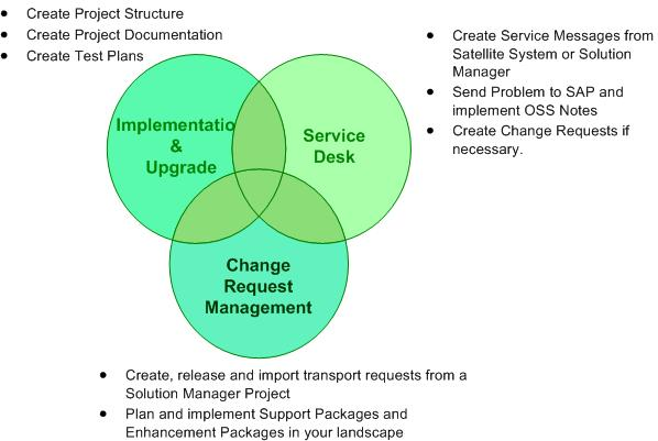 The Complete ChaRM Solution | SAP Blogs