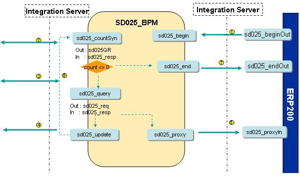 PI, how to handle high volume data per jdbc adapter | SAP Blogs