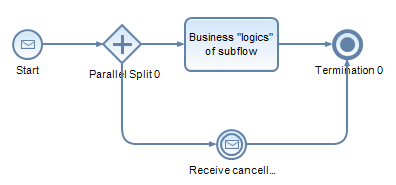 Cancelled subflow