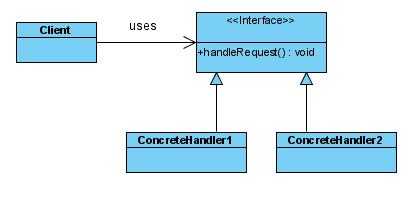 UML Class Diagram for Chain-of-Responsibility Pattern