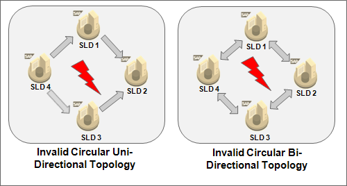 Invalid Topologies of SLDs in Full automatic Sync
