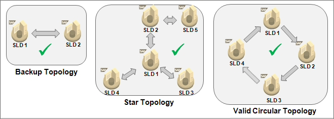 Valid Topologies for SLDs in full automatic synchronization