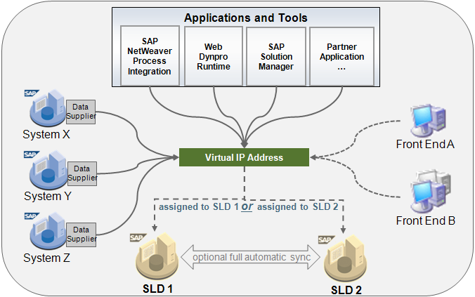 SLD access using a virtual IP address