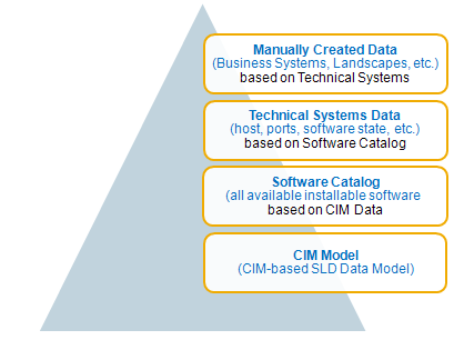 SLD Data Hierarchy