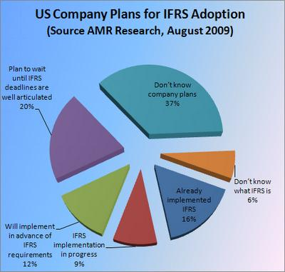 US Company Plans for IFRS Adoption