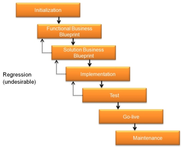 Traditional application development and new concepts sap blogs each phase is separated very strict and it only comes into the next stage after completing the previous phase usually by approval malvernweather Images