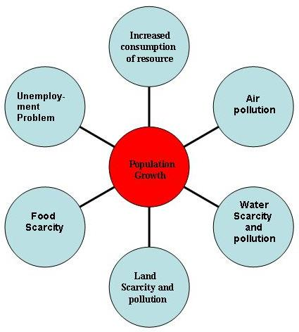 problems of population explosion