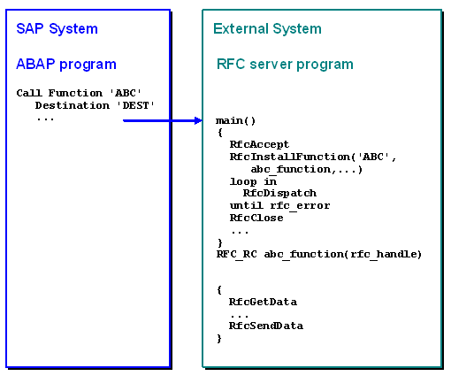 Architecture of a Registered RFC Server Program