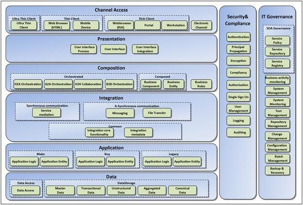 The Common Reference Architecture Cora Part I Sap Blogs
