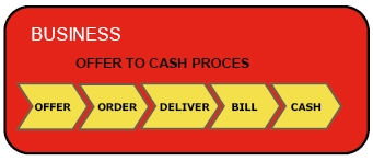 offer to cash process