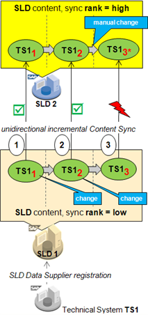 Conflicts in SLD systems